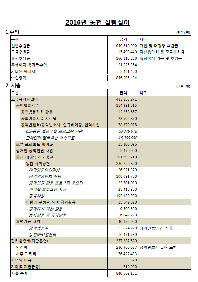 2016 동천 살림살이.PNG